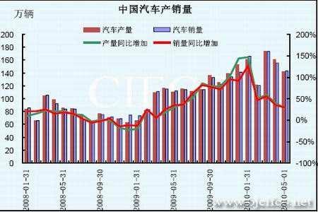 中国汽车产量和销量图